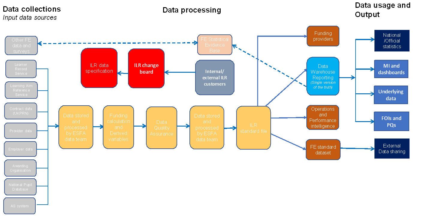 Diagram of how the data processing fits together