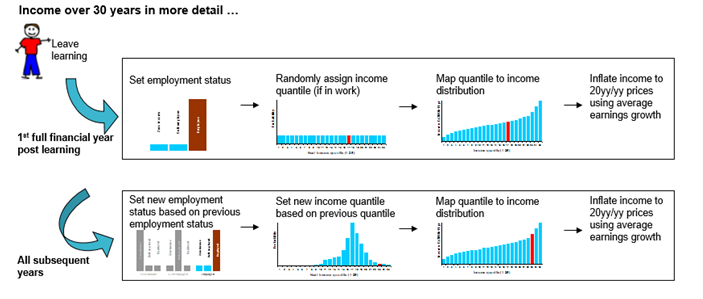 Income modelling for ALL borrowers