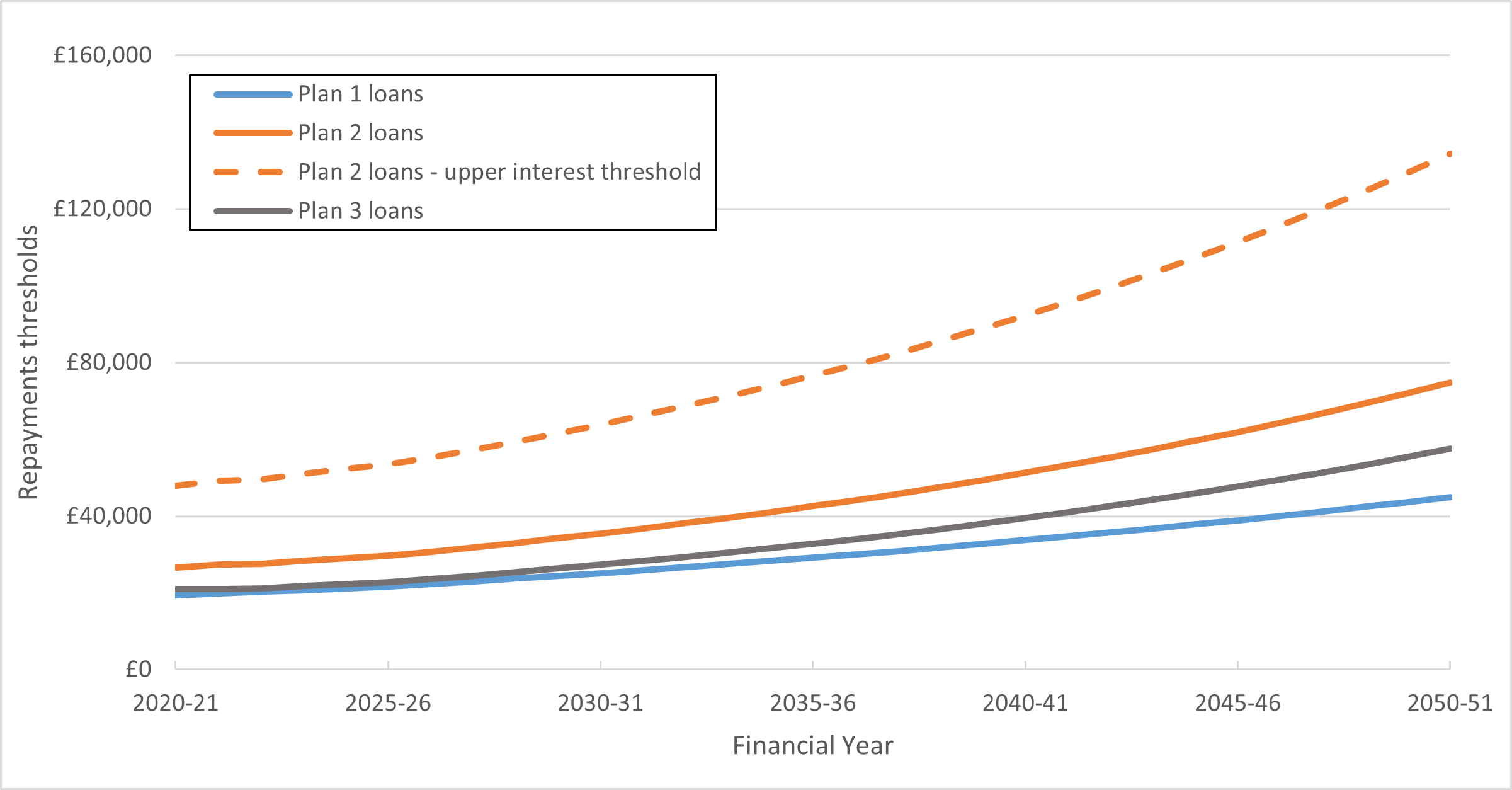 Repayment threshold for Plan 1, 2 and 3 loans.